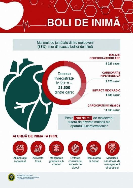 afectiuni_cardiovasculare_01